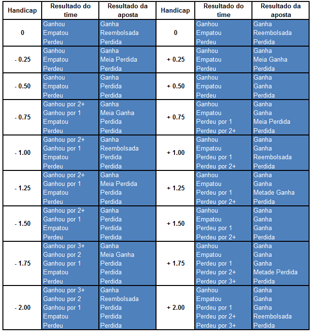 Tabela de handicap asiático