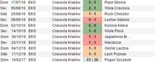 cracovia-krakow-em-casa