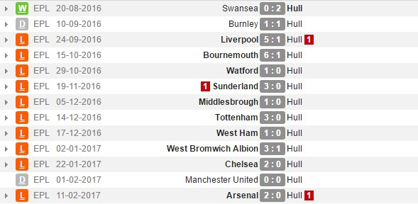 hull-city-over-under-2-5-gols